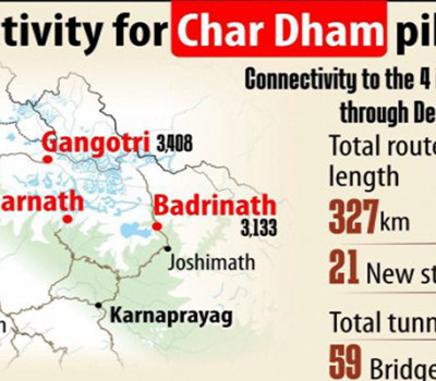 Chardham Rail Line Project : Rail Route Map, Stations