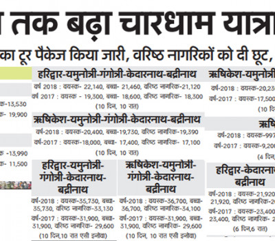GMVN increases Chardham fare by 23%