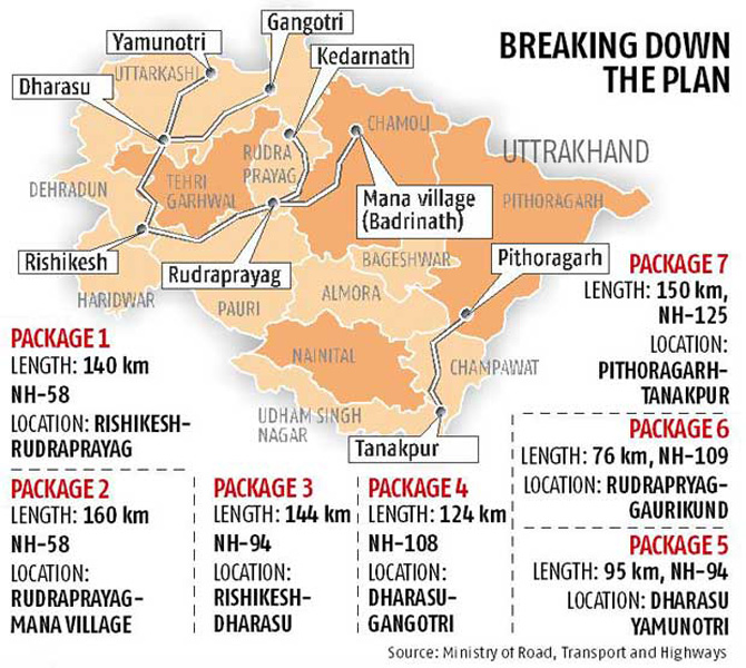 Rs 12,000 cr project to connecting Char Dham with two lane road