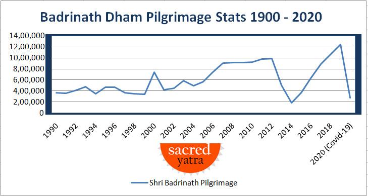Badrinath Dham Pilgrimage Stats 2020