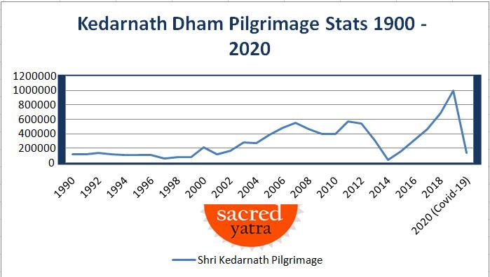 Kedarnath Dham Pilgrimage Stats 2020