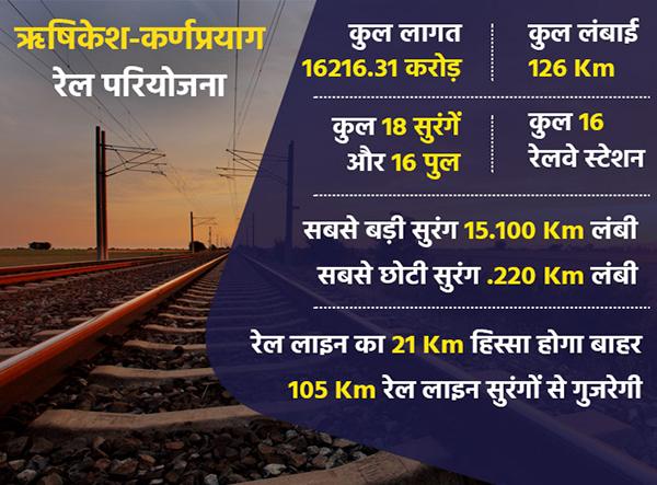 Key Features of Rishikesh-Karnprayag Railway Project